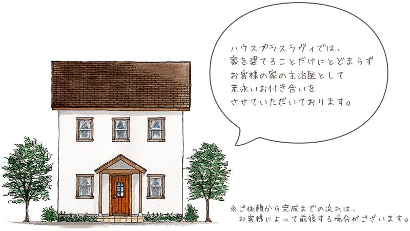 ハウスプラスラヴィでは、家を建てることだけにとどまらずお客様の家の主治医として末永いお付き合いをさせていただいております。
